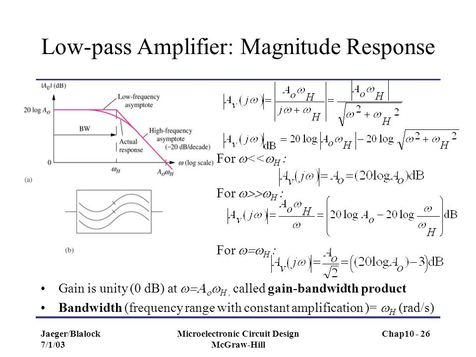 Low-pass Amplifier: Magnitude Response
