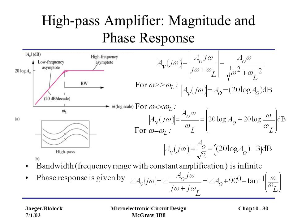 High-pass Amplifier: Magnitude and Phase Response