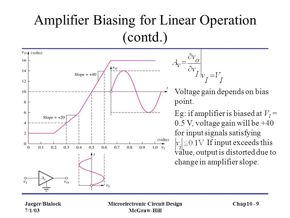 Amplifier Biasing for Linear Operation (contd.)