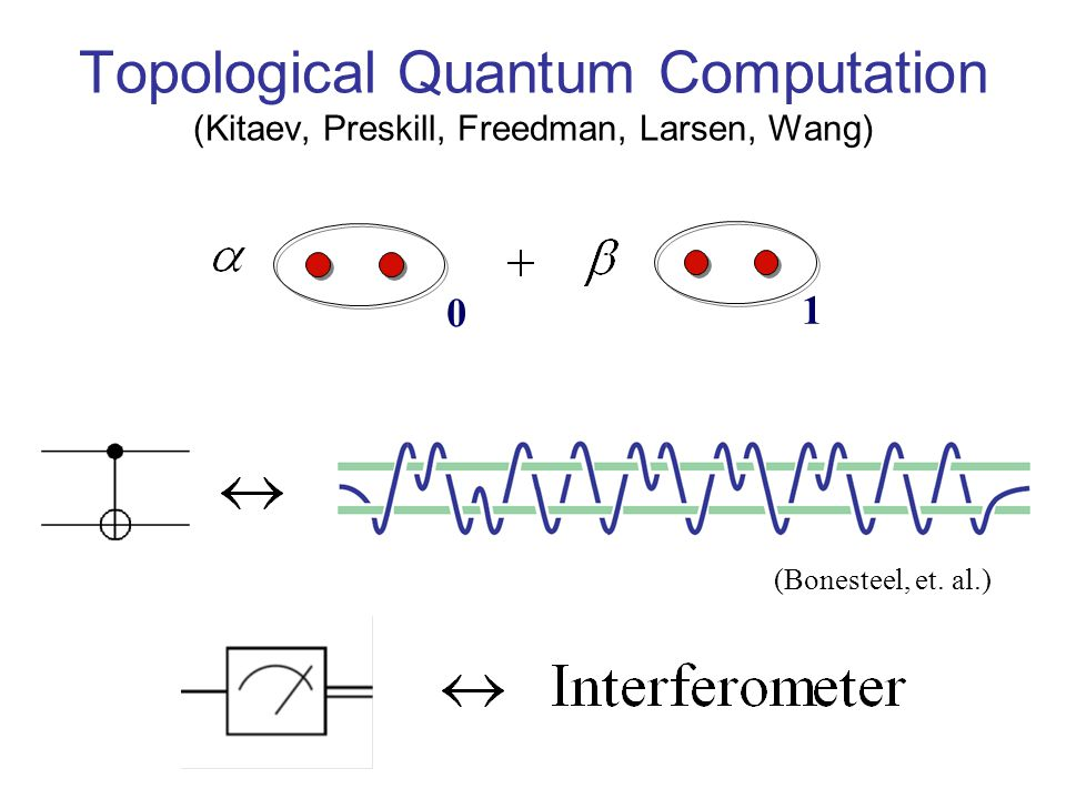 Topological Quantum Computation (Kitaev, Preskill, Freedman, Larsen, Wang)