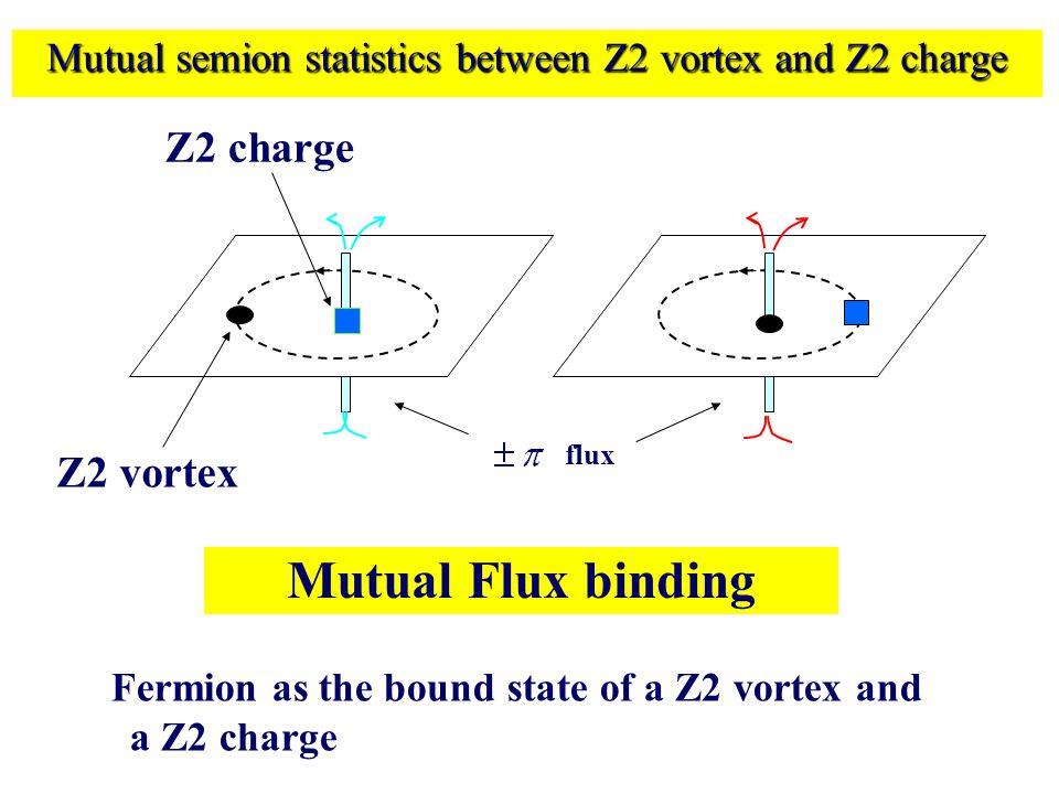 Mutual semion statistics between Z2 vortex and Z2 charge