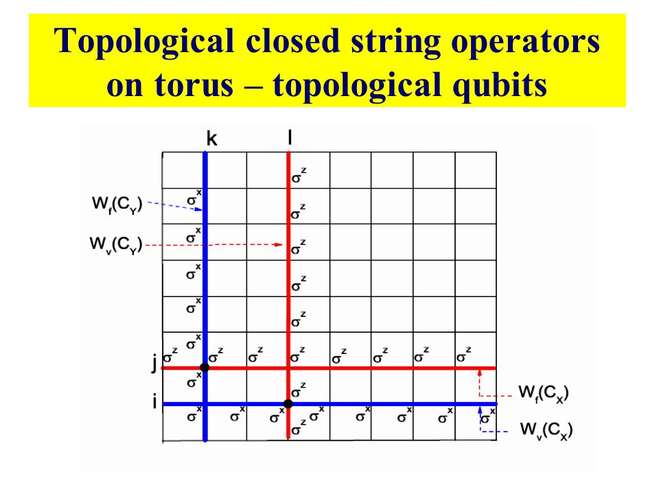 Topological closed string operators on torus – topological qubits