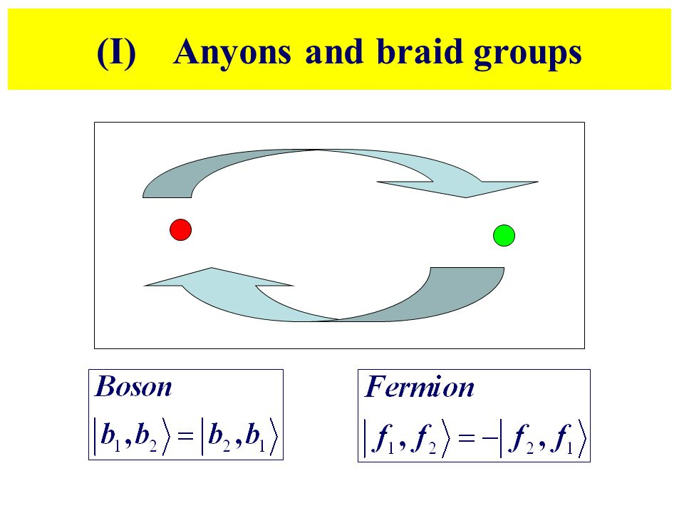 (I) Anyons and braid groups