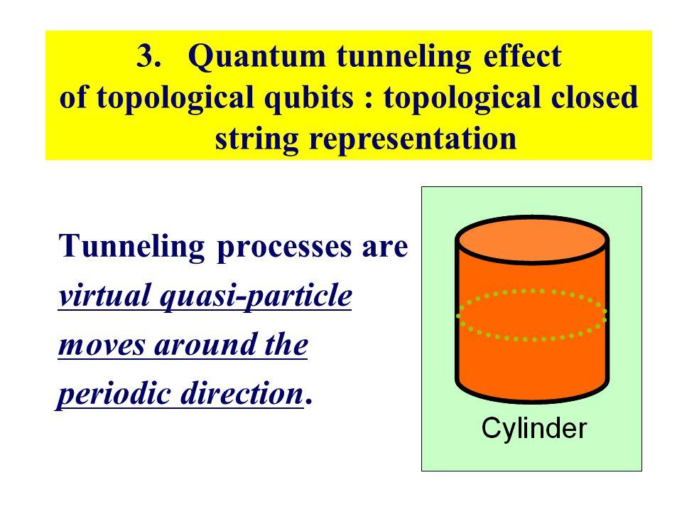3. Quantum tunneling effect