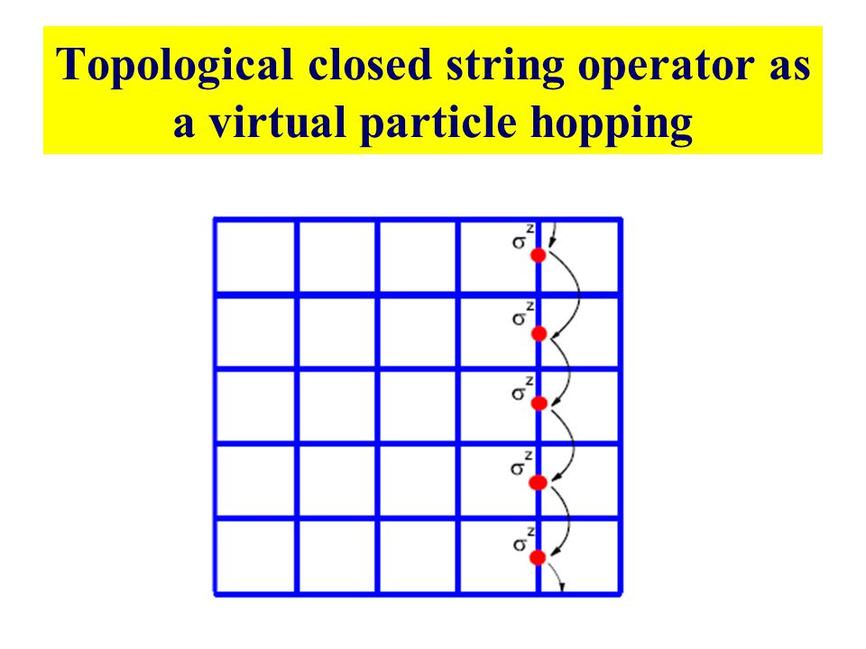 Topological closed string operator as a virtual particle hopping