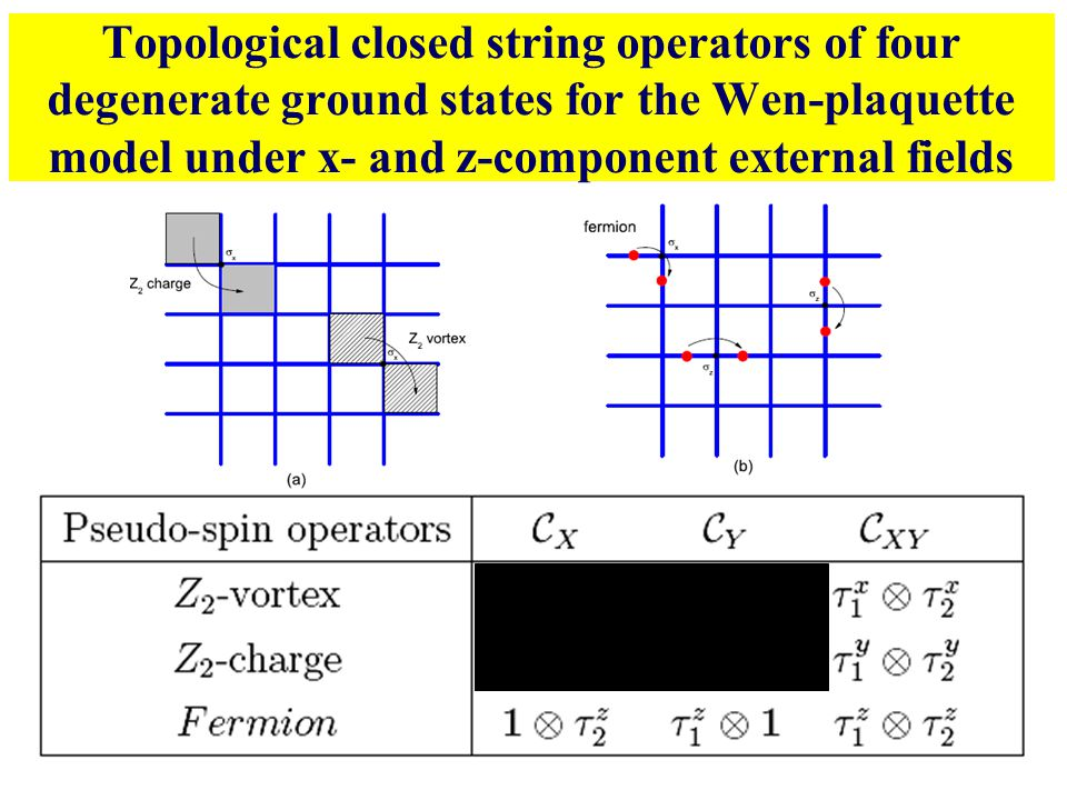 Topological closed string operators of four degenerate ground states for the Wen-plaquette model under x- and z-component external fields