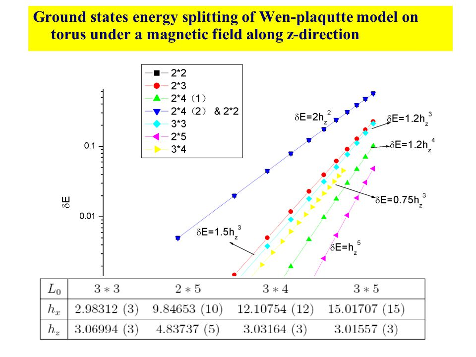 Ground states energy splitting of Wen-plaqutte model on torus under a magnetic field along z-direction