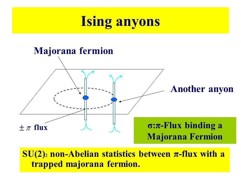 σ:π-Flux binding a Majorana Fermion