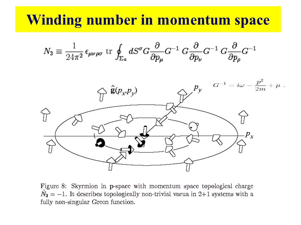 Winding number in momentum space