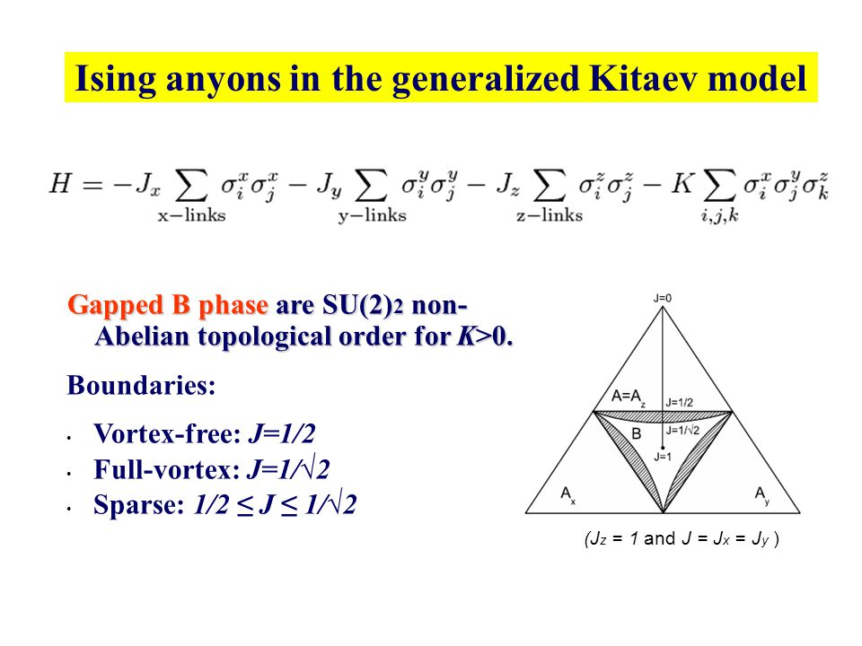 Ising anyons in the generalized Kitaev model