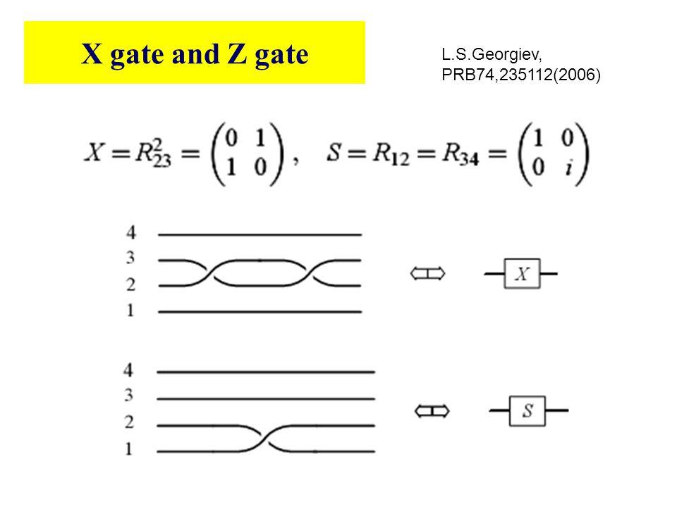 X gate and Z gate L.S.Georgiev, PRB74,235112(2006)