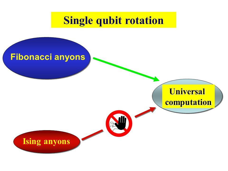 Single qubit rotation Fibonacci anyons Universal computation