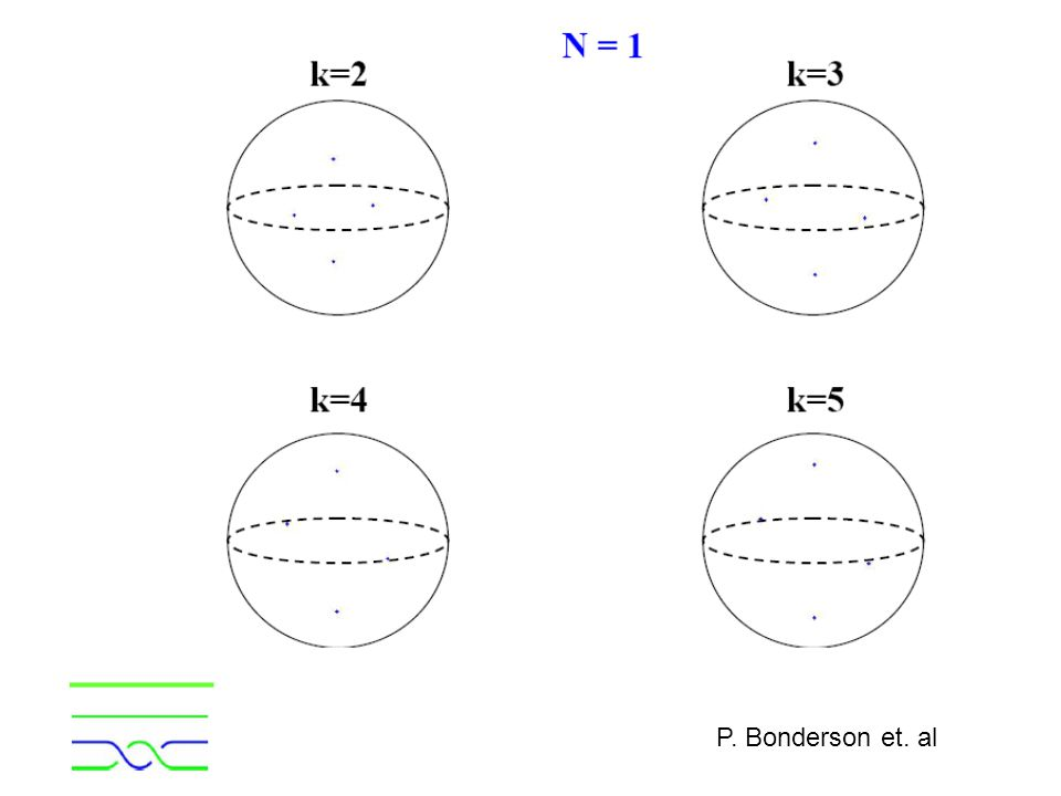 P. Bonderson et. al