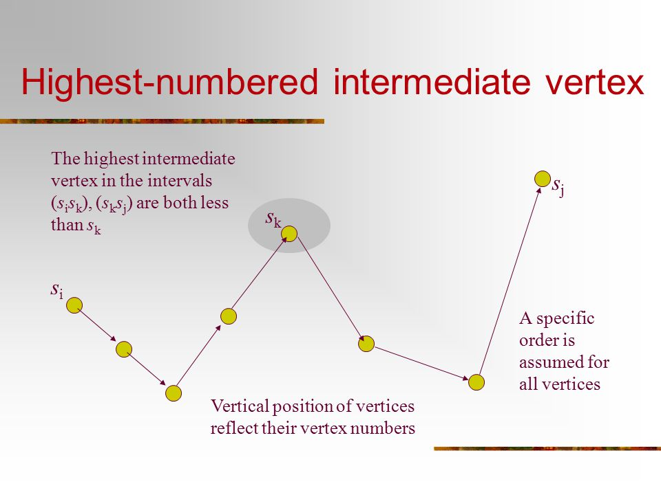 Highest-numbered intermediate vertex