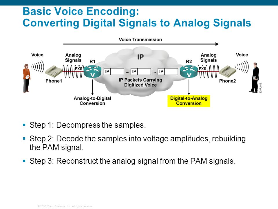 Basic Voice Encoding: Converting Digital Signals to Analog Signals