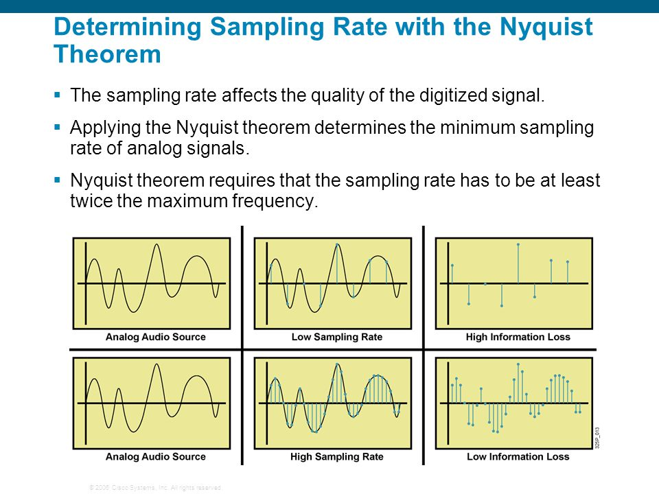 Determining Sampling Rate with the Nyquist Theorem