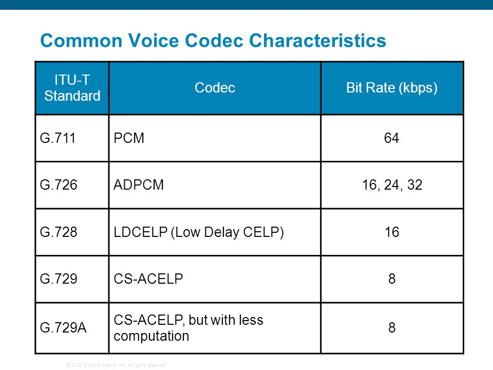 Common Voice Codec Characteristics