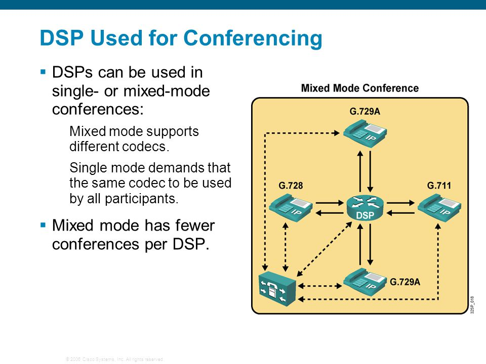 DSP Used for Conferencing