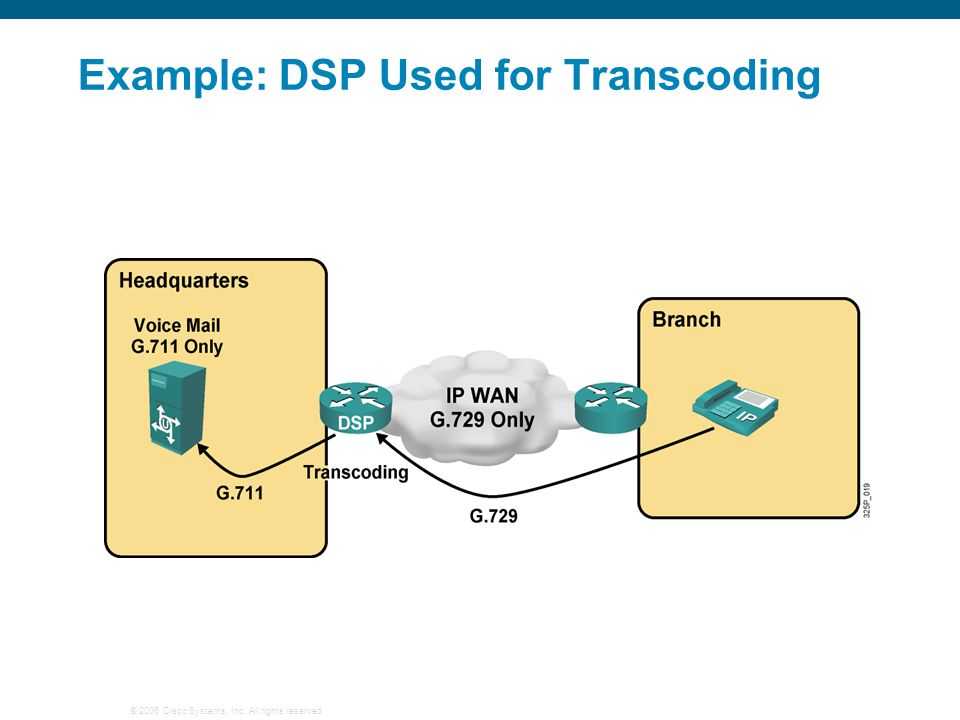 Example: DSP Used for Transcoding