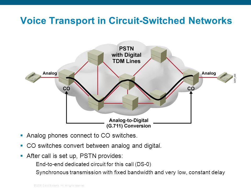 Voice Transport in Circuit-Switched Networks