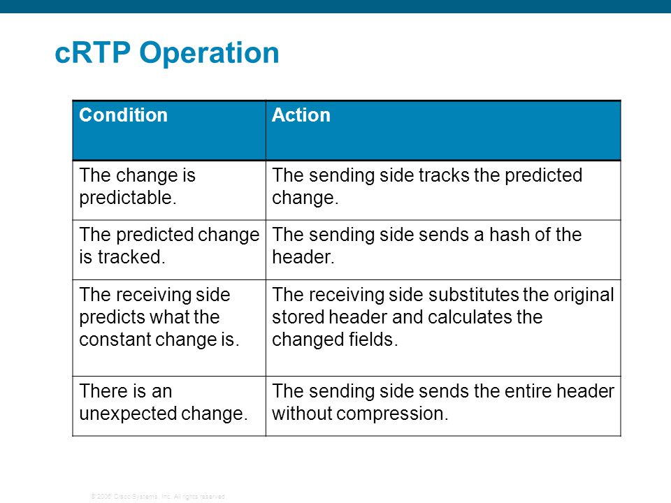 cRTP Operation Condition Action The change is predictable.