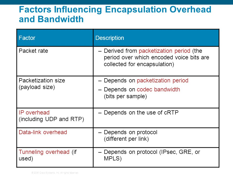 Factors Influencing Encapsulation Overhead and Bandwidth