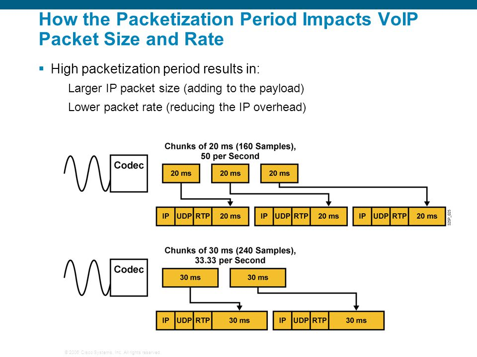 How the Packetization Period Impacts VoIP Packet Size and Rate