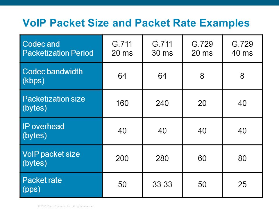VoIP Packet Size and Packet Rate Examples