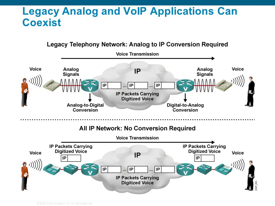 Legacy Analog and VoIP Applications Can Coexist