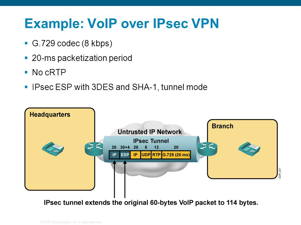 Example: VoIP over IPsec VPN