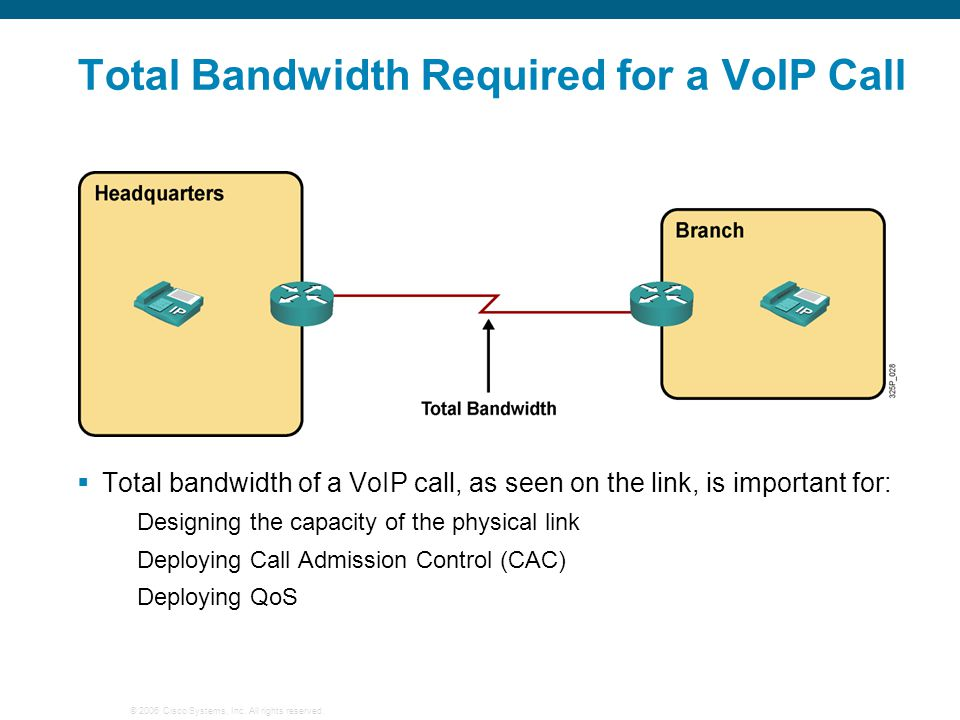Total Bandwidth Required for a VoIP Call