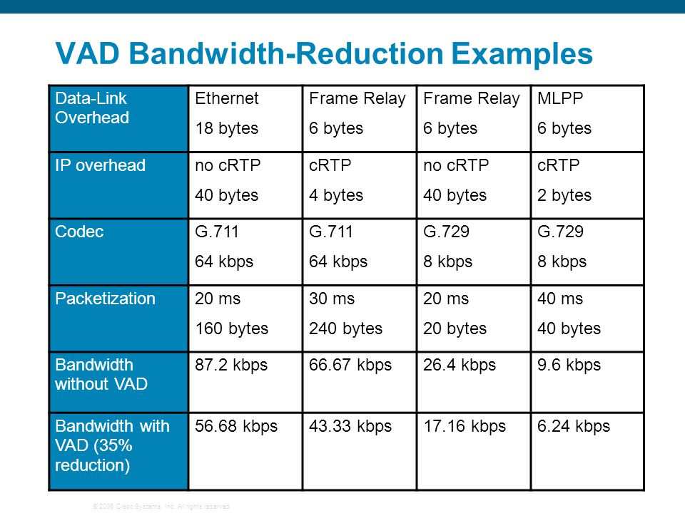 VAD Bandwidth-Reduction Examples