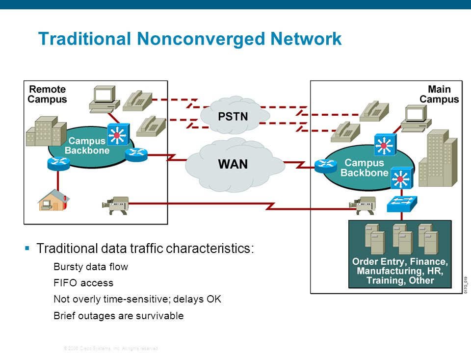 Traditional Nonconverged Network