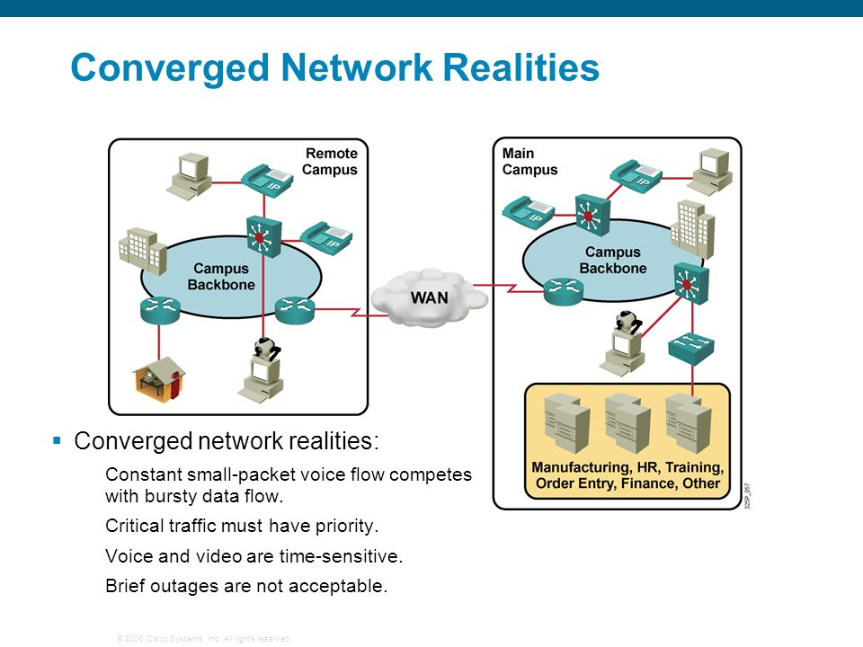 Converged Network Realities