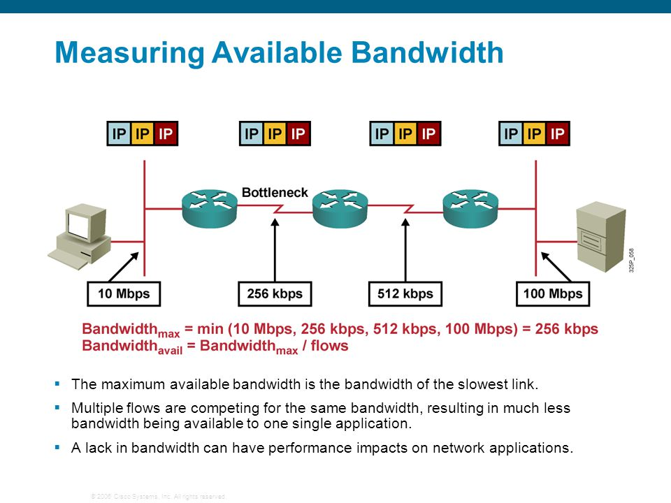 Measuring Available Bandwidth