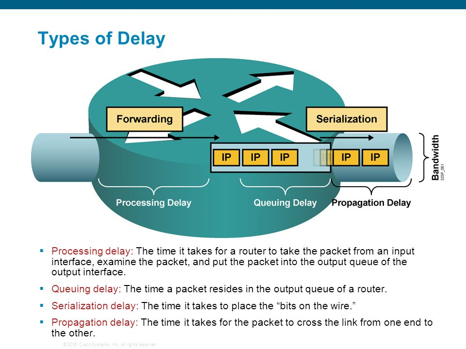 Types of Delay Four types of delay: