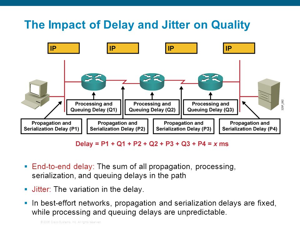 The Impact of Delay and Jitter on Quality