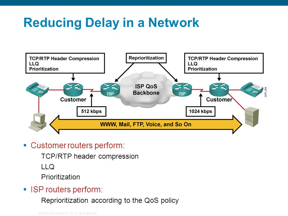 Reducing Delay in a Network