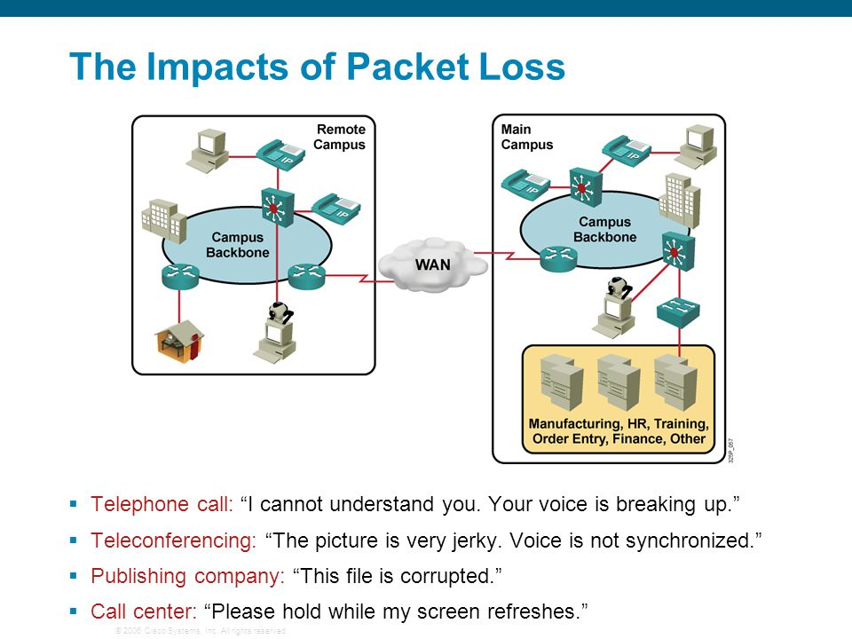 The Impacts of Packet Loss