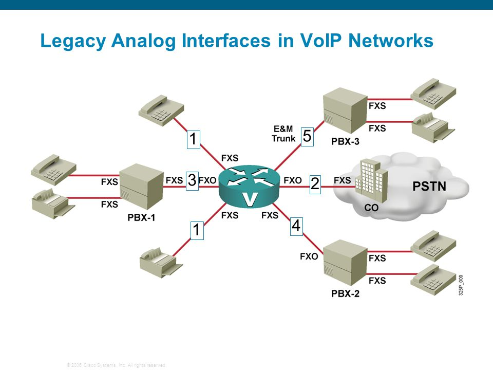 Legacy Analog Interfaces in VoIP Networks