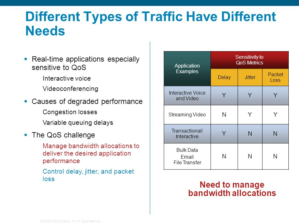 Different Types of Traffic Have Different Needs