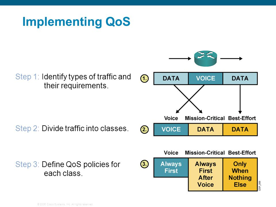 Implementing QoS Step 1: Identify types of traffic and their requirements. Step 2: Divide traffic into classes.