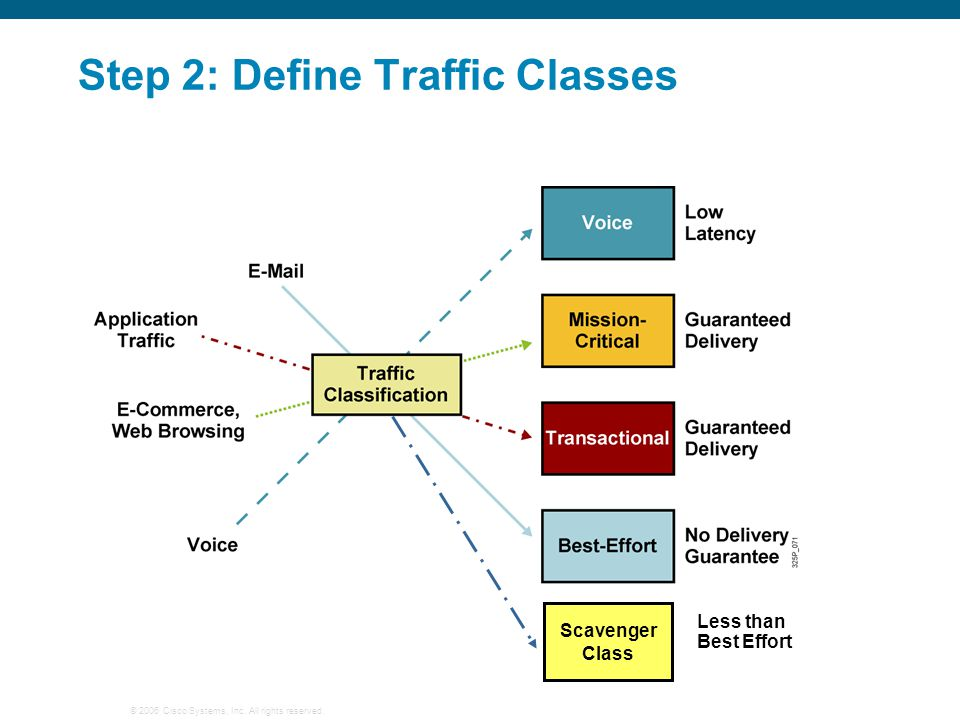 Step 2: Define Traffic Classes