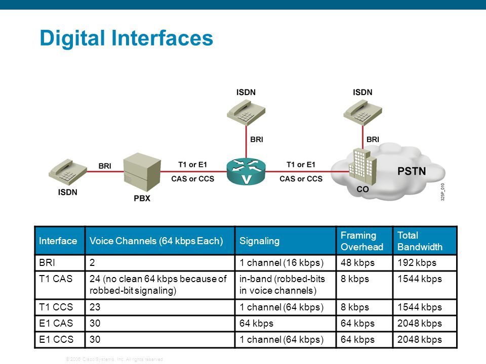 Digital Interfaces Interface Voice Channels (64 kbps Each) Signaling