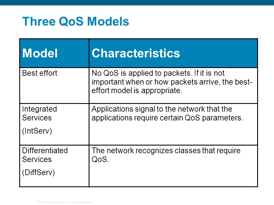 Three QoS Models Model Characteristics Best effort
