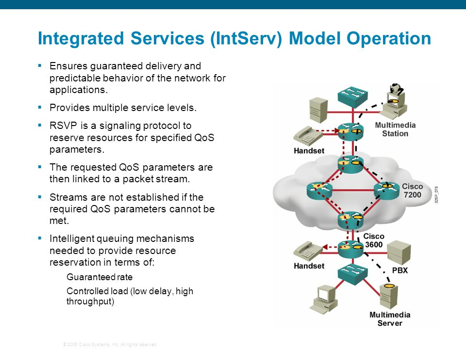 Integrated Services (IntServ) Model Operation
