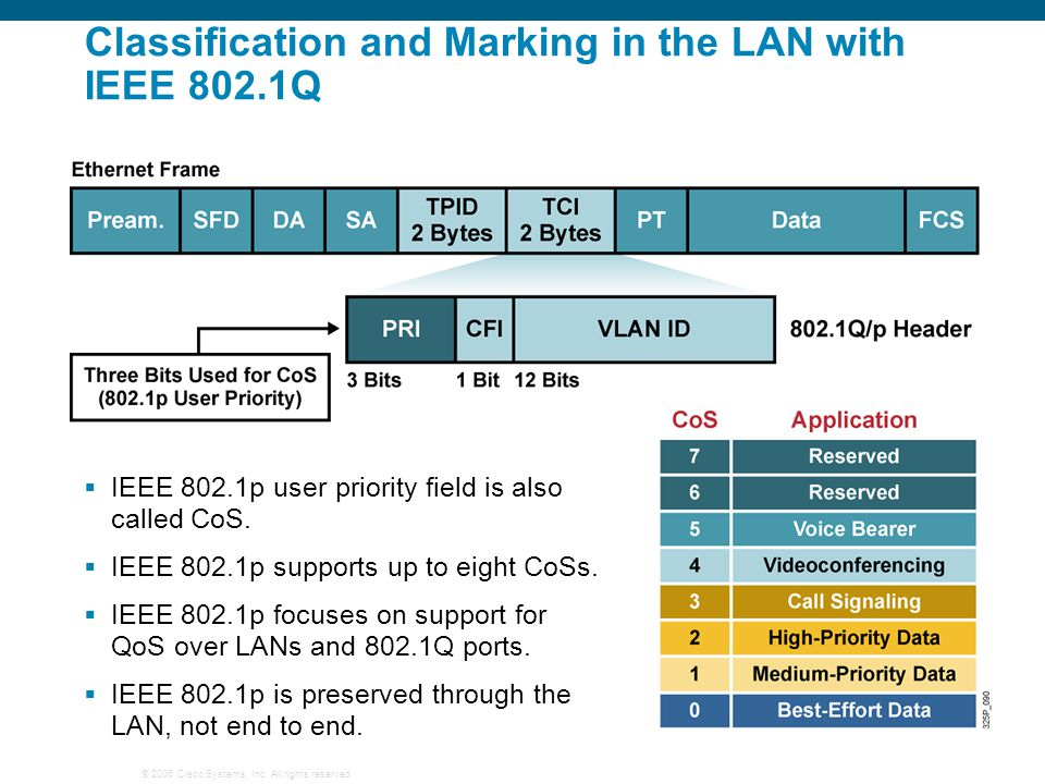 Classification and Marking in the LAN with IEEE 802.1Q