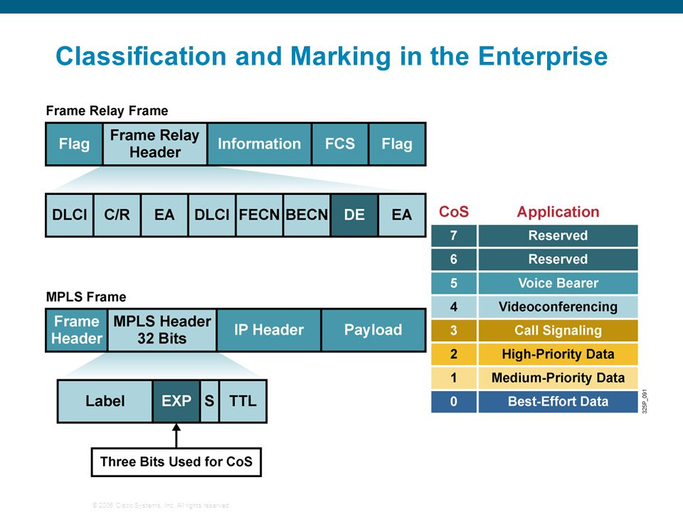 Classification and Marking in the Enterprise