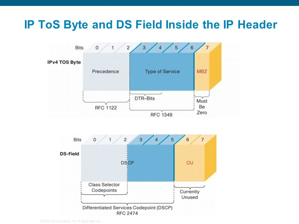 IP ToS Byte and DS Field Inside the IP Header