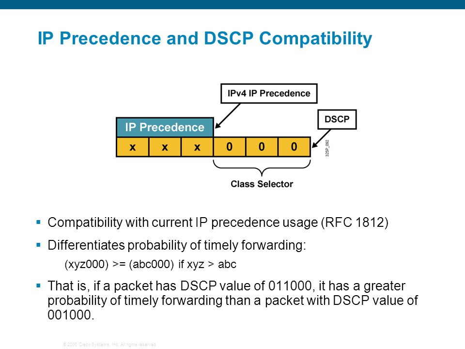 IP Precedence and DSCP Compatibility